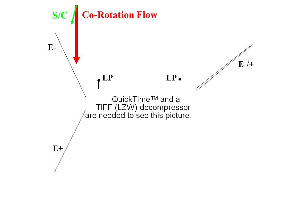 Co-Rotation Flow S/C LP E- E+ LP E-/+