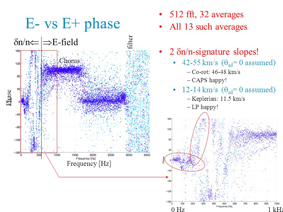 E- vs E+ phase 512 fft, 32 averages All 13 such averages 2  n/n-signature slopes.
