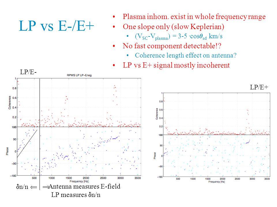 LP vs E-/E+ Plasma inhom.