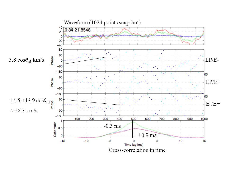 14.5 +13.9 cos  sd ≈ 28.3 km/s -0.3 ms 3.8 cos  sd km/s +0.9 ms Waveform (1024 points snapshot) Cross-correlation in time LP/E- LP/E+ E-/E+