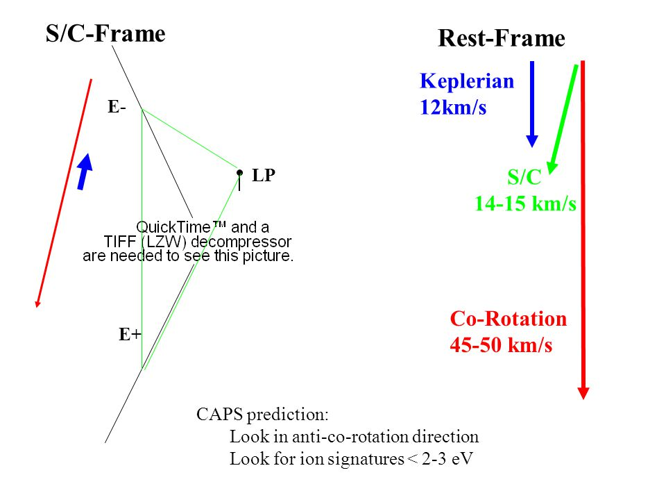 Co-Rotation 45-50 km/s S/C 14-15 km/s LP E- E+ Keplerian 12km/s Rest-Frame S/C-Frame CAPS prediction: Look in anti-co-rotation direction Look for ion signatures < 2-3 eV
