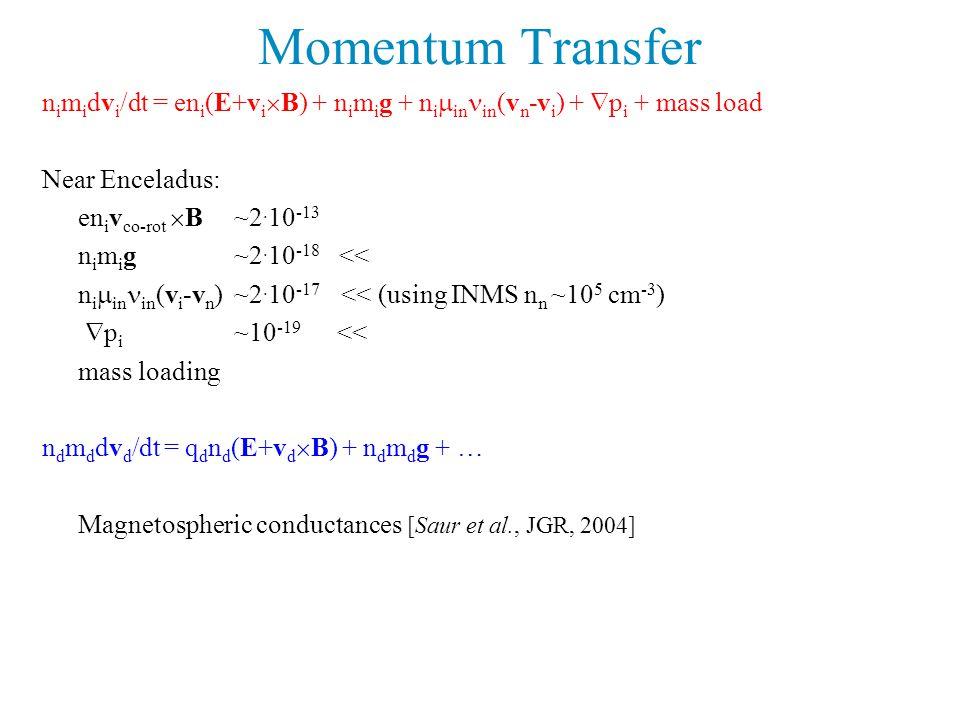 Momentum Transfer n i m i dv i /dt = en i (E+v i  B) + n i m i g + n i  in in (v n -v i ) +  p i + mass load Near Enceladus: en i v co-rot  B~2.