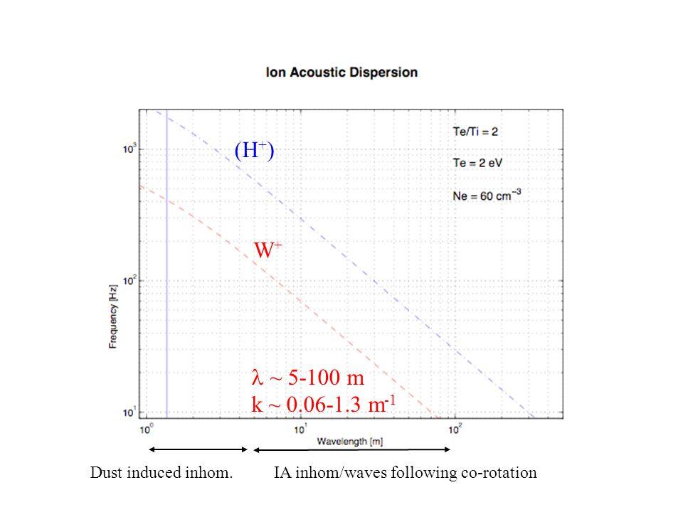(H + ) W+W+ ~ 5-100 m k ~ 0.06-1.3 m -1 Dust induced inhom.IA inhom/waves following co-rotation