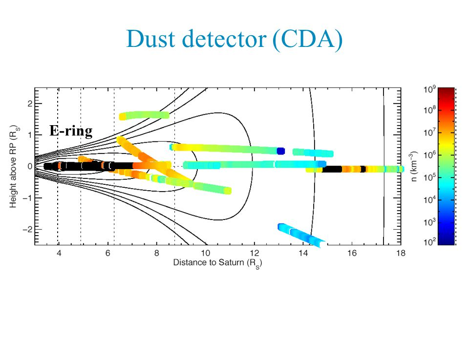 Dust detector (CDA) E-ring