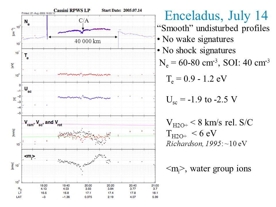 C/A T e = 0.9 - 1.2 eV U sc = -1.9 to -2.5 V V H2O+ < 8 km/s rel.
