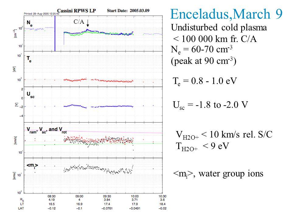 N e = 60-70 cm -3 (peak at 90 cm -3 ) Enceladus,March 9 T e = 0.8 - 1.0 eV U sc = -1.8 to -2.0 V V H2O+ < 10 km/s rel.