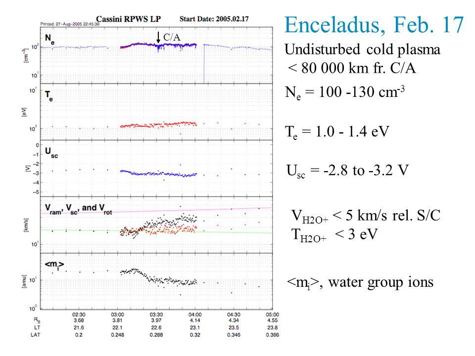 Enceladus, Feb. 17 T e = 1.0 - 1.4 eV U sc = -2.8 to -3.2 V V H2O+ < 5 km/s rel.
