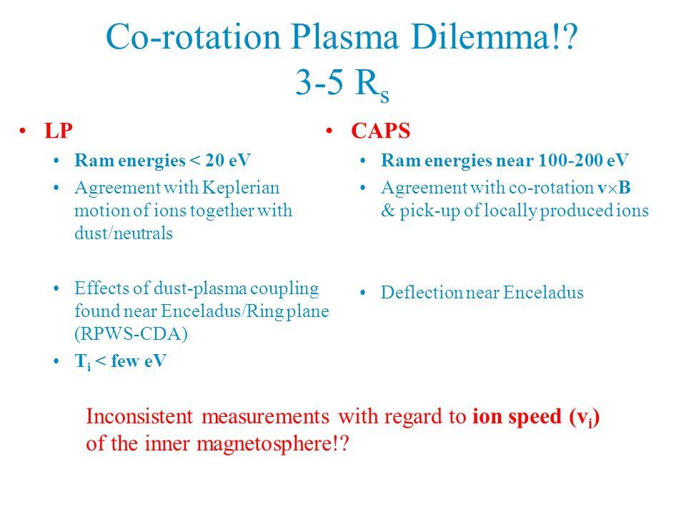 Co-rotation Plasma Dilemma!.