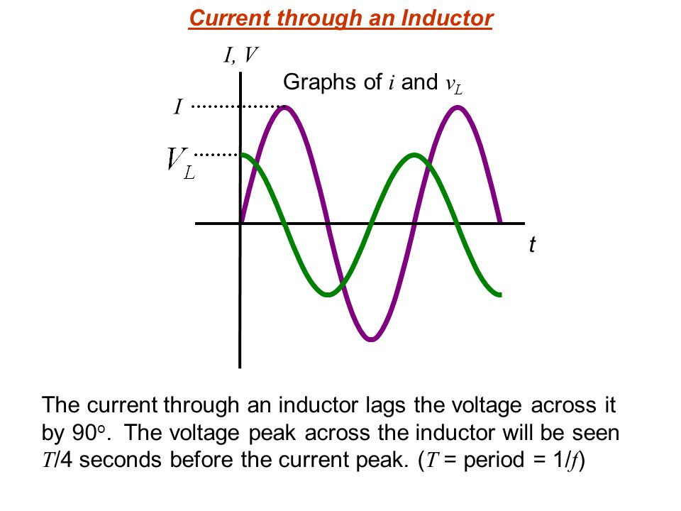 I t I, V Current through an Inductor The current through an inductor lags the voltage across it by 90 o.
