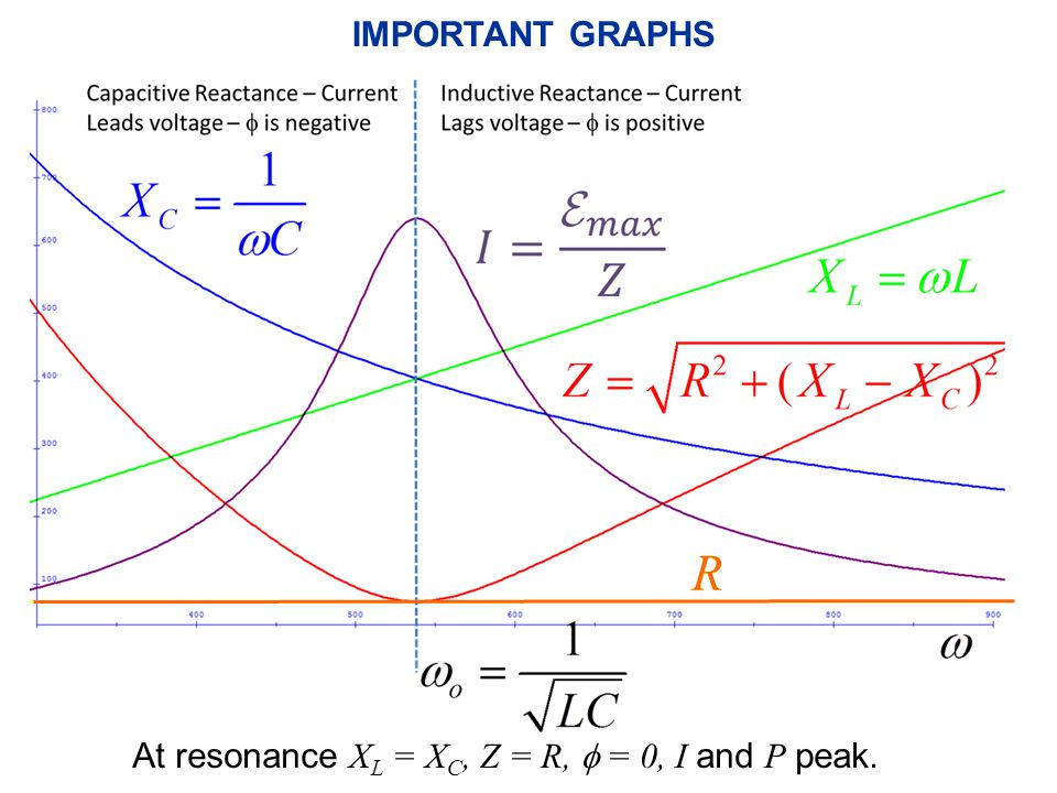 IMPORTANT GRAPHS R At resonance X L = X C, Z = R,  = 0, I and P peak.