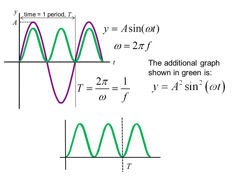 The additional graph shown in green is: T