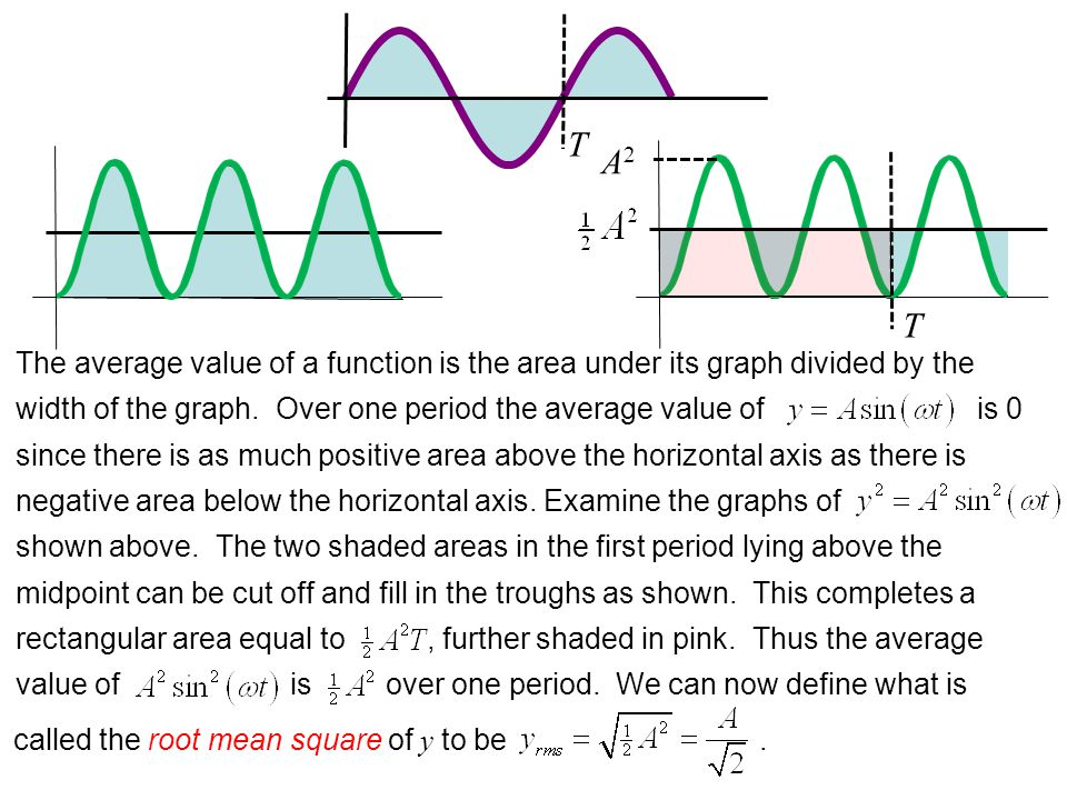 The average value of a function is the area under its graph divided by the width of the graph.