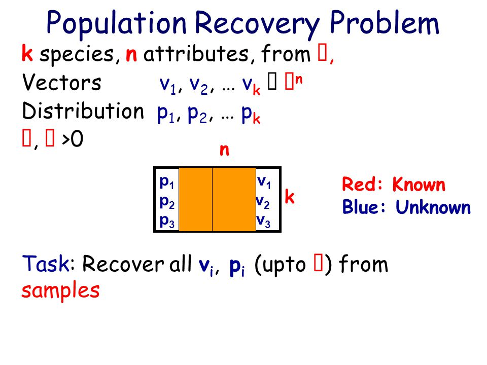 Population Recovery Problem k species, n attributes, from , Vectors v 1, v 2, … v k   n Distribution p 1, p 2, … p k ,  >0 Task: Recover all v i, p i (upto  ) from samples p 1 1/2 0000 v 1 p 2 1/3 0110 v 2 p 3 1/6 1100 v 3 Red: Known Blue: Unknown n k