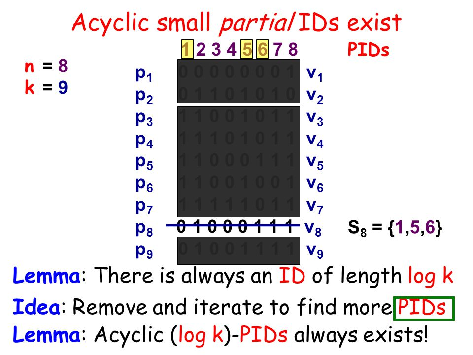 Acyclic small partial IDs exist Lemma: There is always an ID of length log k 1 2 3 4 5 6 7 8 p 1 0 0 0 0 0 0 0 1 v 1 p 2 0 1 1 0 1 0 1 0 v 2 p 3 1 1 0 0 1 0 1 1 v 3 p 4 1 1 1 0 1 0 1 1 v 4 p 5 1 1 0 0 0 1 1 1 v 5 p 6 1 1 0 0 1 0 0 1 v 6 p 7 1 1 1 1 1 0 1 1 v 7 p 8 0 1 0 0 0 1 1 1 v 8 p 9 0 1 0 0 1 1 1 1 v 9 PIDs S 8 = {1,5,6} n = 8 k = 9 Idea: Remove and iterate to find more PIDs Lemma: Acyclic (log k)-PIDs always exists!