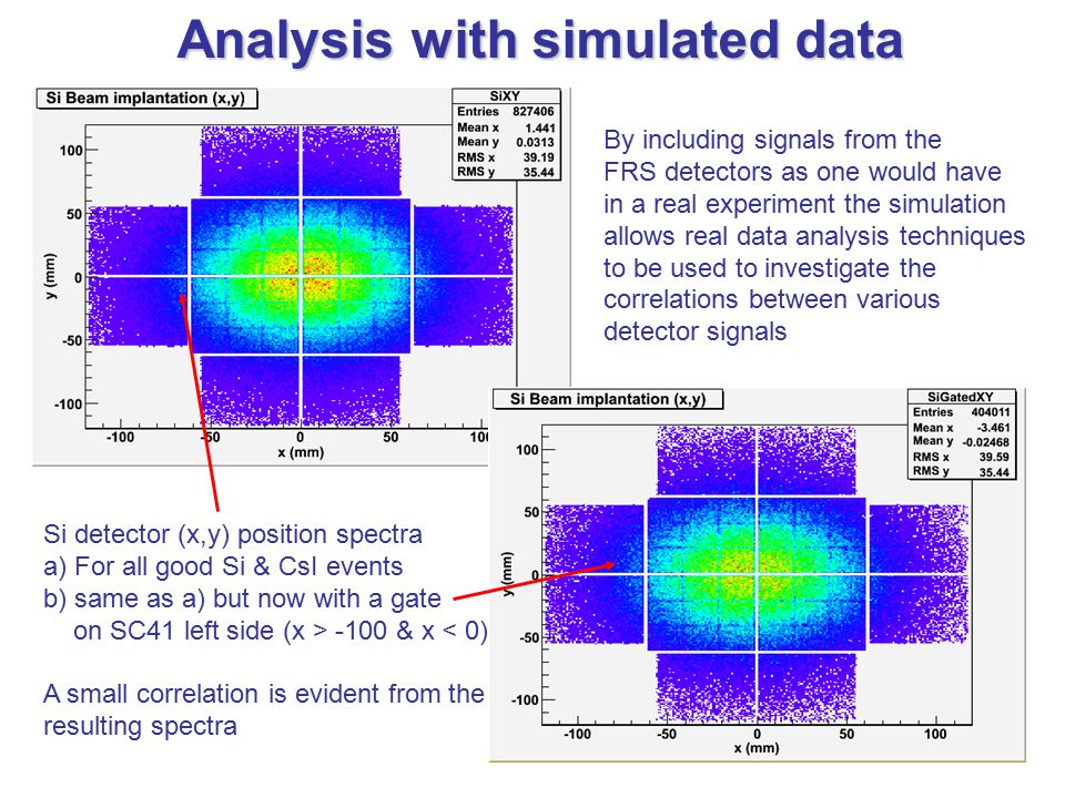 By including signals from the FRS detectors as one would have in a real experiment the simulation allows real data analysis techniques to be used to investigate the correlations between various detector signals Analysis with simulated data Si detector (x,y) position spectra a) For all good Si & CsI events b) same as a) but now with a gate on SC41 left side (x > -100 & x < 0) A small correlation is evident from the resulting spectra