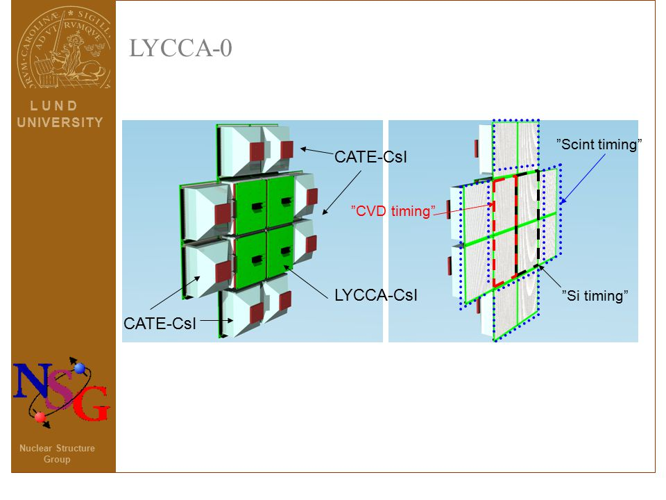 L U N D U N I V E R S I T YU N I V E R S I T Y Nuclear Structure Group LYCCA-0 CATE-CsI LYCCA-CsI Si timing CVD timing Scint timing