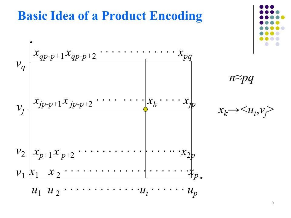5 Basic Idea of a Product Encoding u 1 u 2 · · · · · · · · · · · · ·u i · · · · · · u p vqvjv2v1vqvjv2v1 x 1 x 2 · · · · · · · · · · · · · · · · · · · · ·x p x p+1 x p+2 · · · · · · · · · · · · · · · ·· ·x 2p x jp-p+1 x jp-p+2 · · · · · · · · x k · · · · x jp x qp-p+1 x qp-p+2 · · · · · · · · · · · · · x pq n≈pq x k →