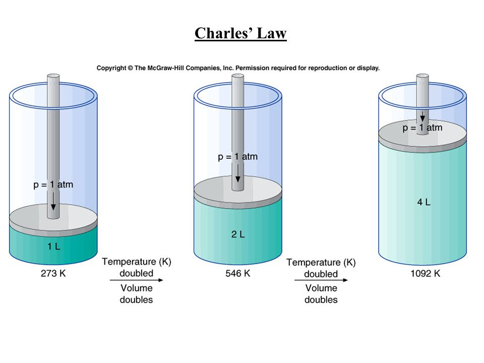 Charles' Law