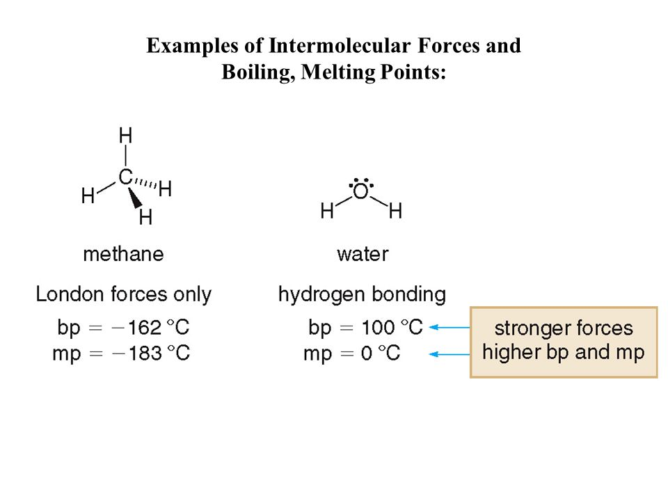 Examples of Intermolecular Forces and Boiling, Melting Points: