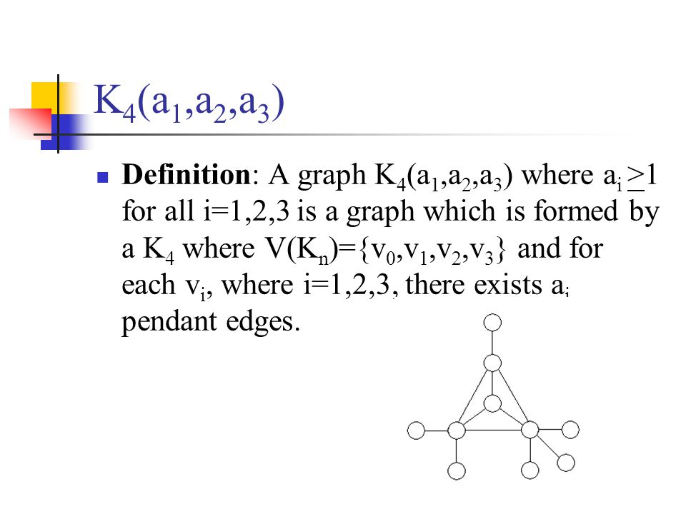 K 4 (a 1,a 2,a 3 ) Definition: A graph K 4 (a 1,a 2,a 3 ) where a i >1 for all i=1,2,3 is a graph which is formed by a K 4 where V(K n )={v 0,v 1,v 2,v 3 } and for each v i, where i=1,2,3, there exists a i pendant edges.