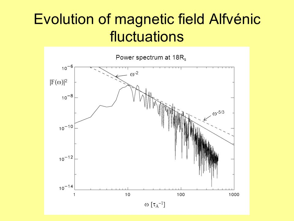Evolution of magnetic field Alfvénic fluctuations | F (  )| 2     Power spectrum at 18R s  -2  -5/3