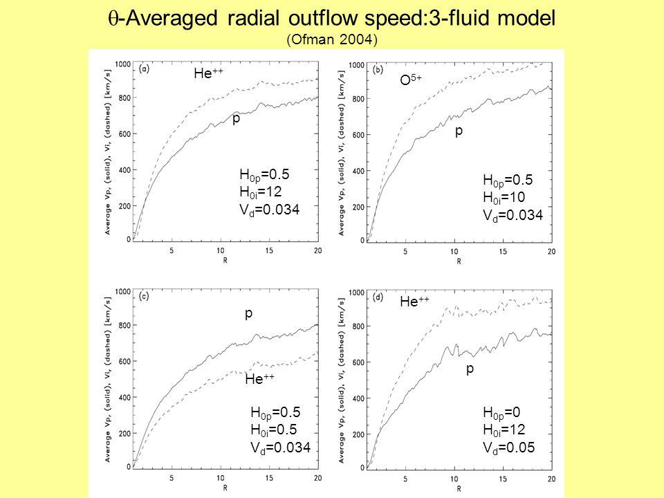  -Averaged radial outflow speed:3-fluid model (Ofman 2004) p He ++ O 5+ p p p He ++ H 0p =0.5 H 0i =12 V d =0.034 H 0p =0 H 0i =12 V d =0.05 H 0p =0.5 H 0i =0.5 V d =0.034 H 0p =0.5 H 0i =10 V d =0.034