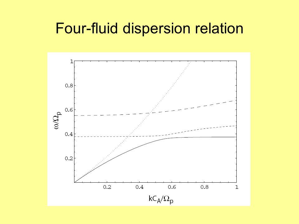 Four-fluid dispersion relation