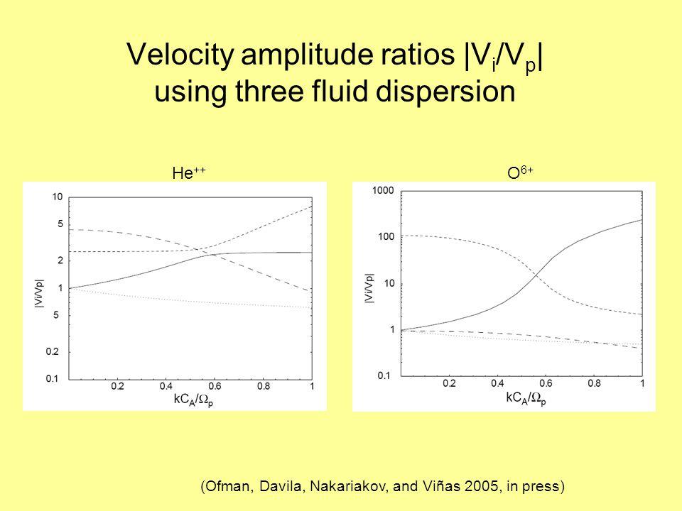 Velocity amplitude ratios |V i /V p | using three fluid dispersion He ++ O 6+ (Ofman, Davila, Nakariakov, and Viñas 2005, in press)