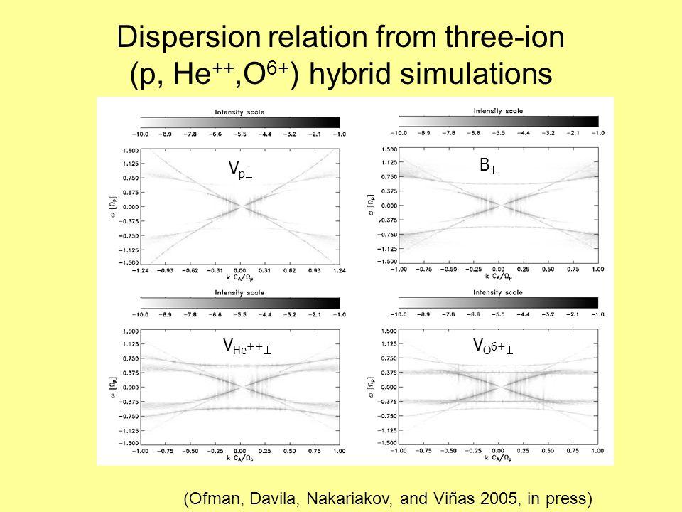 Dispersion relation from three-ion (p, He ++,O 6+ ) hybrid simulations BB VpVp V He ++  V O 6+  (Ofman, Davila, Nakariakov, and Viñas 2005, in press)