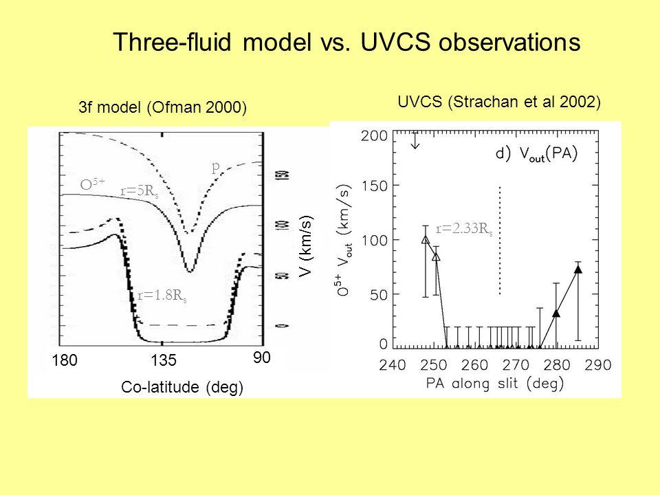Three-fluid model vs.
