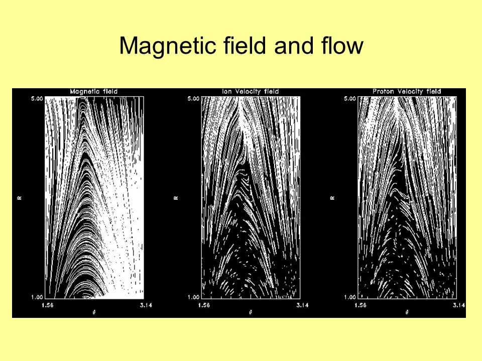 Magnetic field and flow