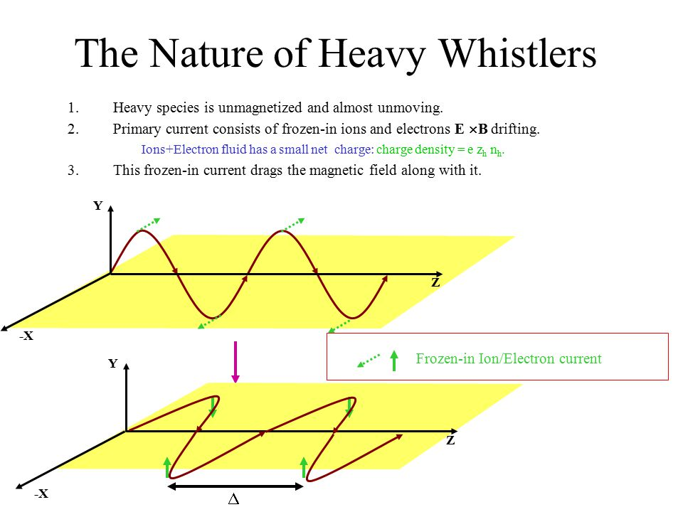 The Nature of Heavy Whistlers 1.Heavy species is unmagnetized and almost unmoving. 2.Primary current consists of frozen-in ions and electrons E  B dr