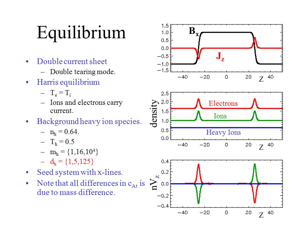 Equilibrium Double current sheet –Double tearing mode. Harris equilibrium –T e = T i –Ions and electrons carry current. Background heavy ion species.