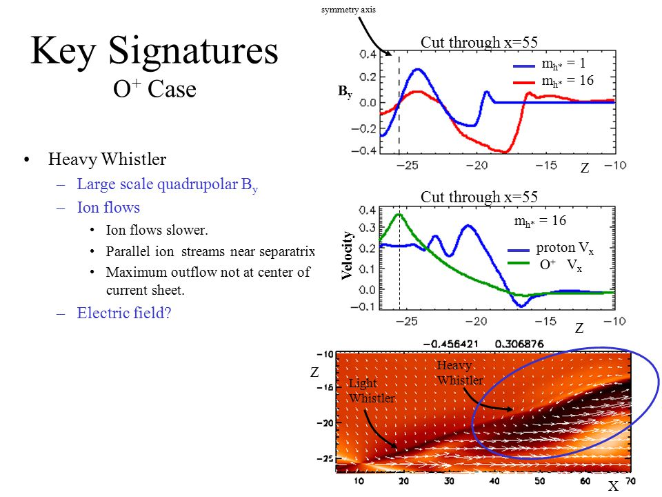 Key Signatures O + Case Heavy Whistler –Large scale quadrupolar B y –Ion flows Ion flows slower. Parallel ion streams near separatrix. Maximum outflow