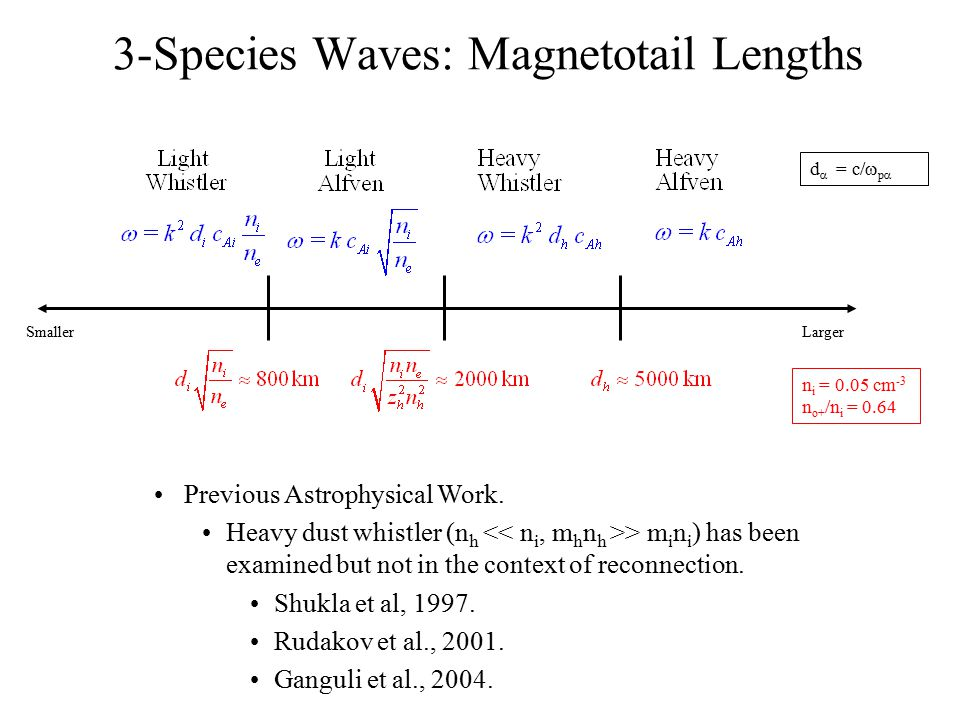 3-Species Waves: Magnetotail Lengths Previous Astrophysical Work. Heavy dust whistler (n h > m i n i ) has been examined but not in the context of rec