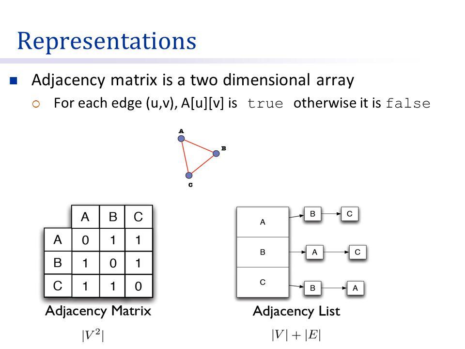Representations Adjacency matrix is a two dimensional array  For each edge (u,v), A[u][v] is true otherwise it is false