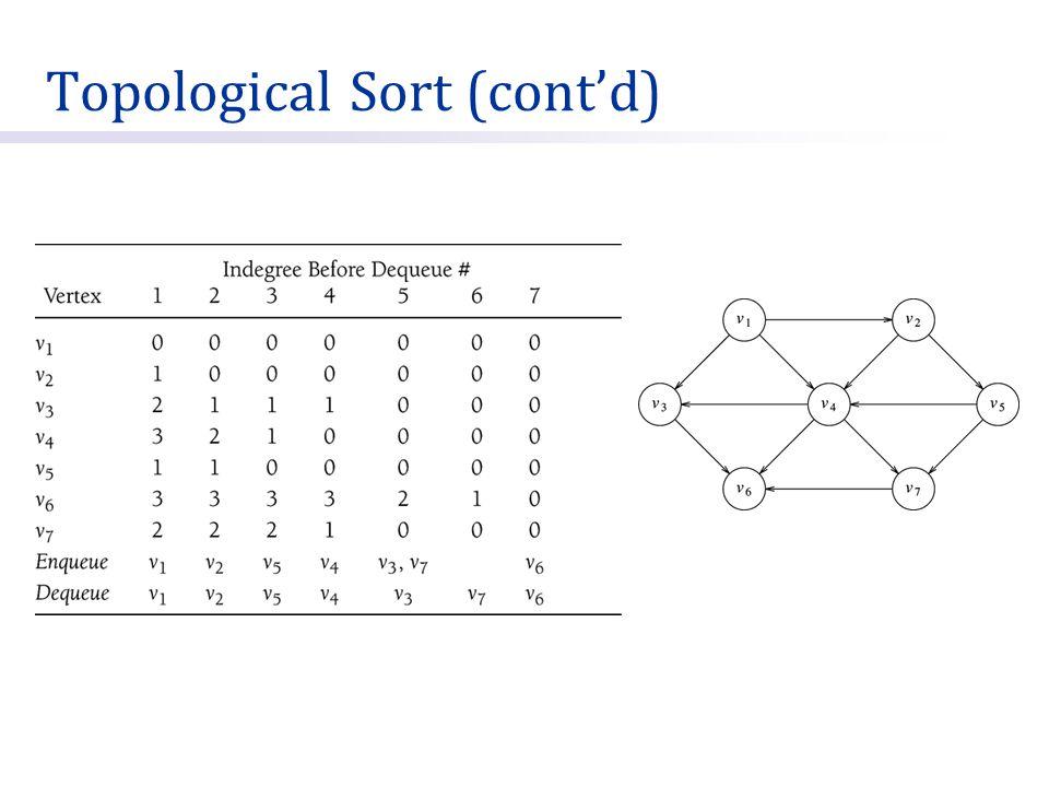 Topological Sort (cont'd)