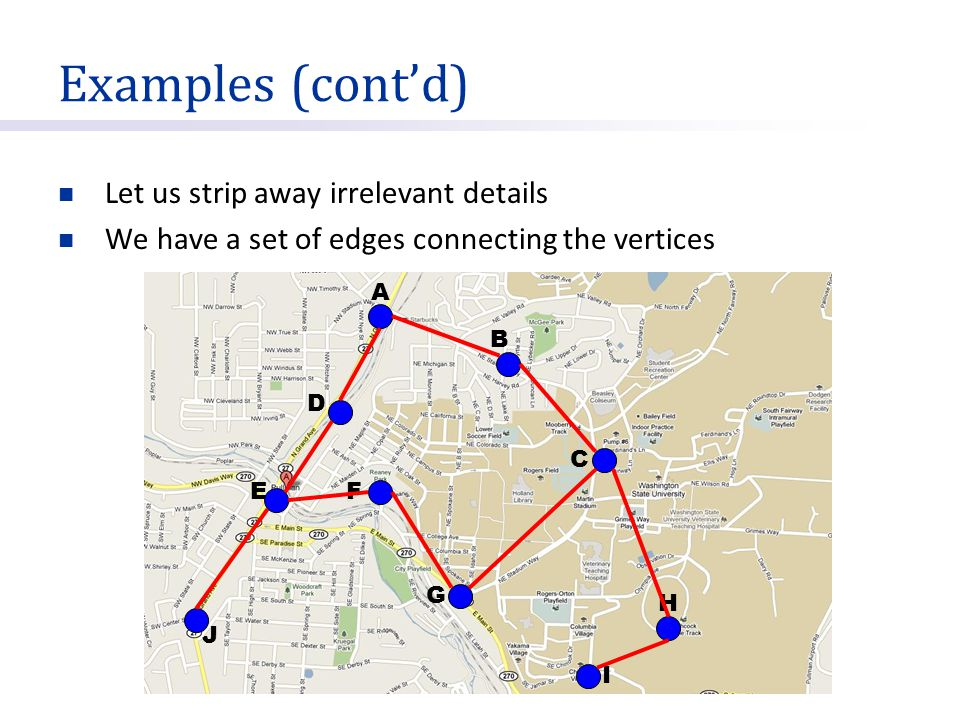Examples (cont'd) Let us strip away irrelevant details Edges can be assigned weights A B C D EF G H I J 4 6 6 3 5 6 9 7 8 2