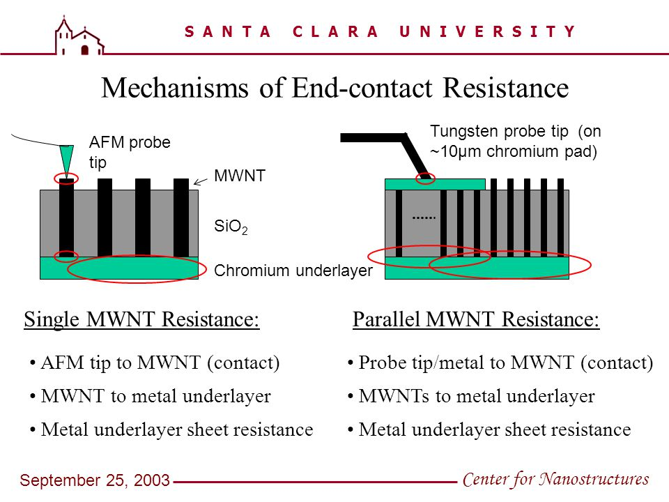 S A N T A C L A R A U N I V E R S I T Y Center for Nanostructures September 25, 2003 Mechanisms of End-contact Resistance Single MWNT Resistance: Chro