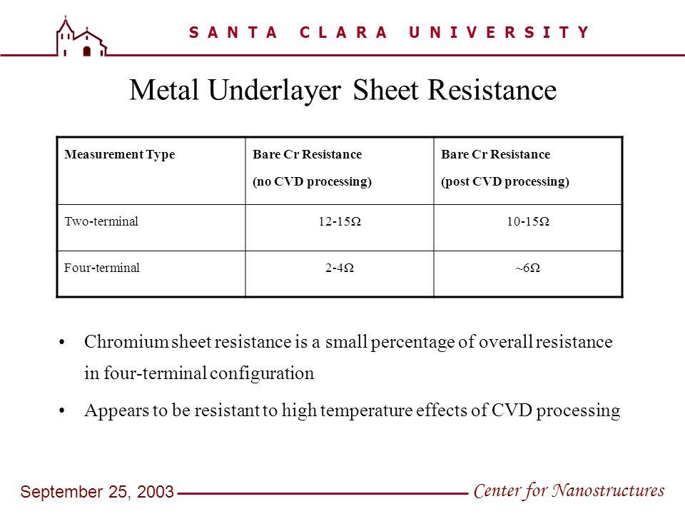 S A N T A C L A R A U N I V E R S I T Y Center for Nanostructures September 25, 2003 Metal Underlayer Sheet Resistance Chromium sheet resistance is a