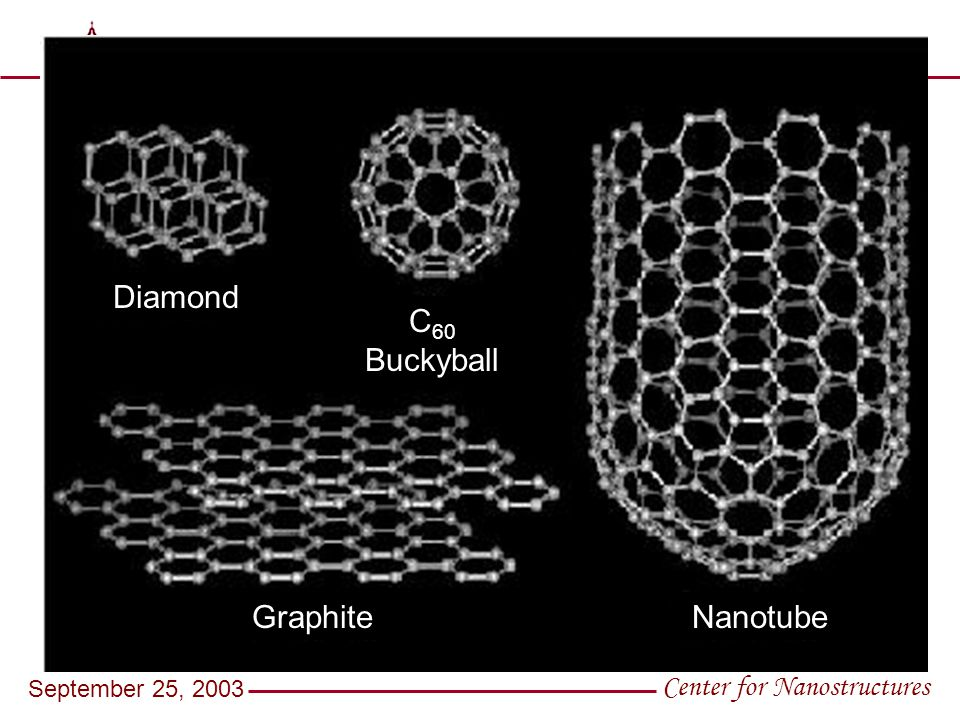 S A N T A C L A R A U N I V E R S I T Y Center for Nanostructures September 25, 2003 Diamond C 60 Buckyball GraphiteNanotube