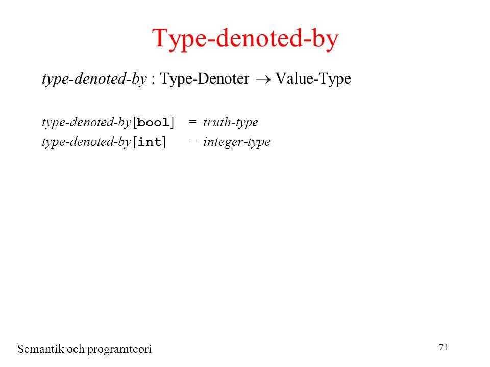 Semantik och programteori 71 Type-denoted-by type-denoted-by : Type-Denoter  Value-Type type-denoted-by [ bool ]= truth-type type-denoted-by [ int ]= integer-type