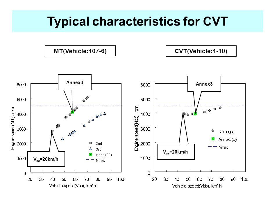 Typical characteristics for CVT MT(Vehicle:107-6) CVT(Vehicle:1-10) V aa =20km/h Annex3 V aa =20km/h