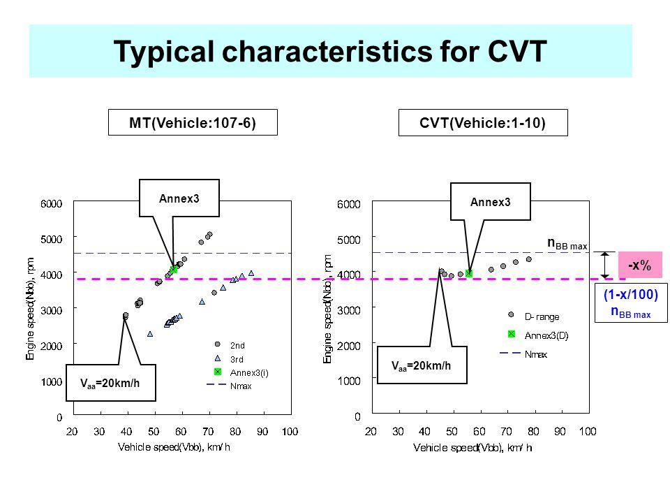 Typical characteristics for CVT MT(Vehicle:107-6) CVT(Vehicle:1-10) V aa =20km/h Annex3 V aa =20km/h -x% (1-x/100) n BB max