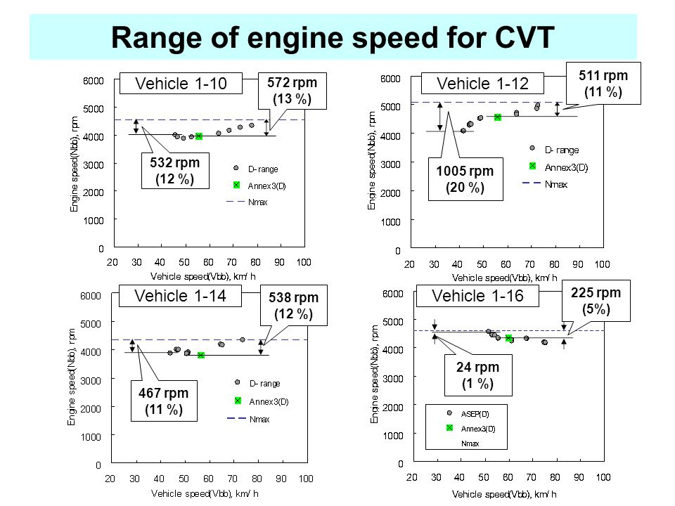 Vehicle 1-10 572 rpm (13 %) 532 rpm (12 %) Range of engine speed for CVT 511 rpm (11 %) 1005 rpm (20 %) Vehicle 1-12 538 rpm (12 %) 467 rpm (11 %) Vehicle 1-14 225 rpm (5%) 24 rpm (1 %) Vehicle 1-16
