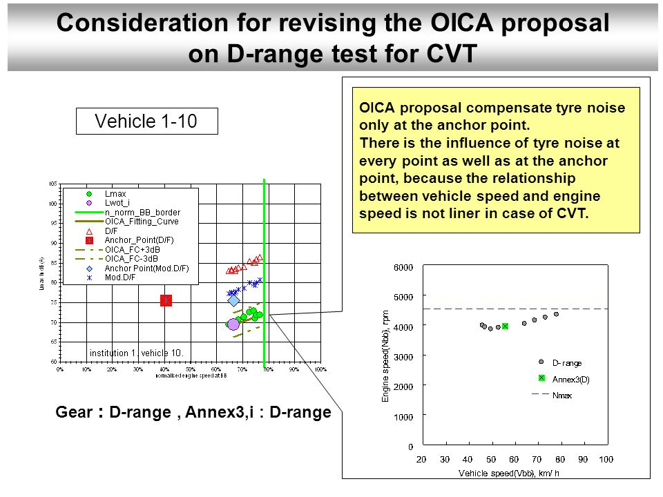 Vehicle 1-10 Gear : D-range, Annex3,i : D-range OICA proposal compensate tyre noise only at the anchor point.