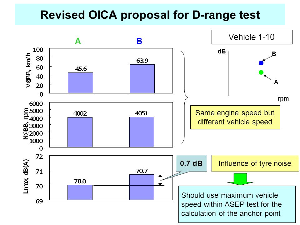 Revised OICA proposal for D-range test Vehicle 1-10 0.7 dBInfluence of tyre noise AB rpm dB B A Same engine speed but different vehicle speed Should use maximum vehicle speed within ASEP test for the calculation of the anchor point