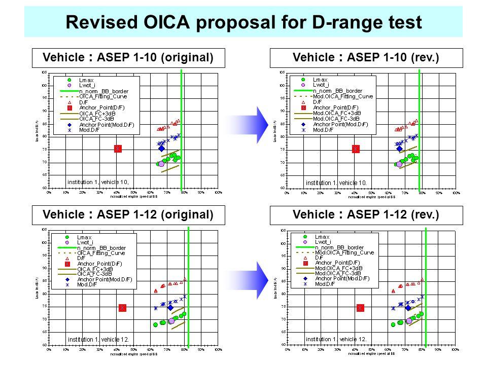 Vehicle : ASEP 1-10 (original)Vehicle : ASEP 1-10 (rev.) Vehicle : ASEP 1-12 (original) Vehicle : ASEP 1-12 (rev.) Revised OICA proposal for D-range test