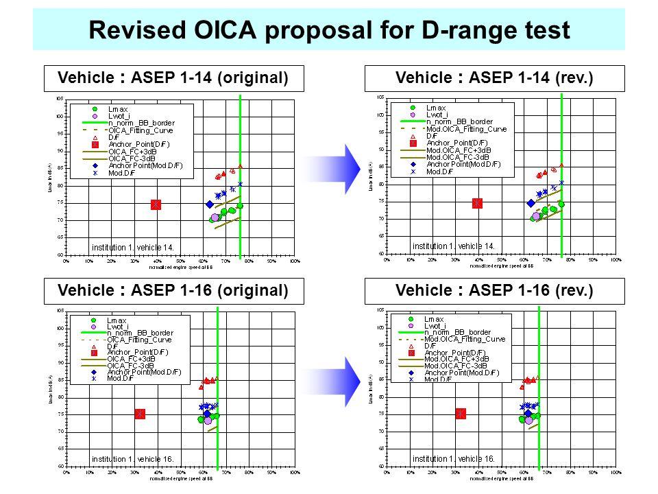 Vehicle : ASEP 1-14 (original)Vehicle : ASEP 1-14 (rev.) Vehicle : ASEP 1-16 (original)Vehicle : ASEP 1-16 (rev.) Revised OICA proposal for D-range test