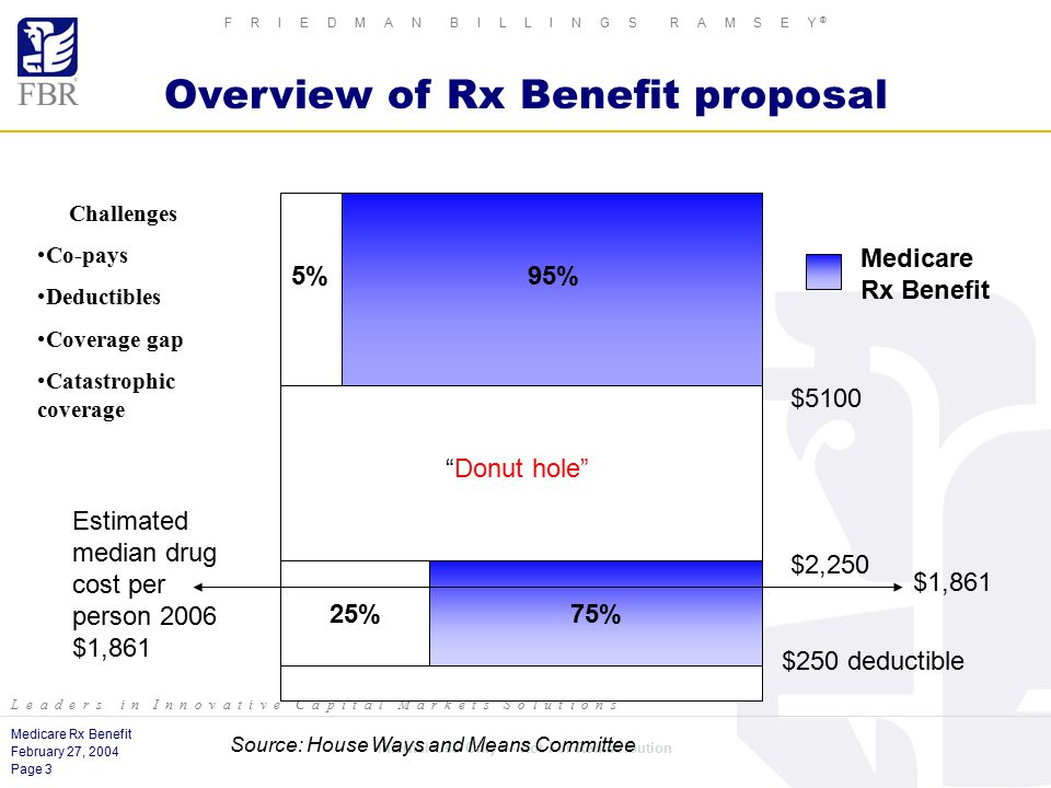 Medicare Rx Benefit February 27, 2004 Page 3 Internal Use Only — Not For Redistribution F R I E D M A N B I L L I N G S R A M S E Y ® L e a d e r s i n I n n o v a t i v e C a p i t a l M a r k e t s S o l u t i o n s Overview of Rx Benefit proposal 75%25% $250 deductible $2,250 $5100 5%95% Medicare Rx Benefit Donut hole $1,861 Estimated median drug cost per person 2006 $1,861 Source: House Ways and Means Committee Challenges Co-pays Deductibles Coverage gap Catastrophic coverage